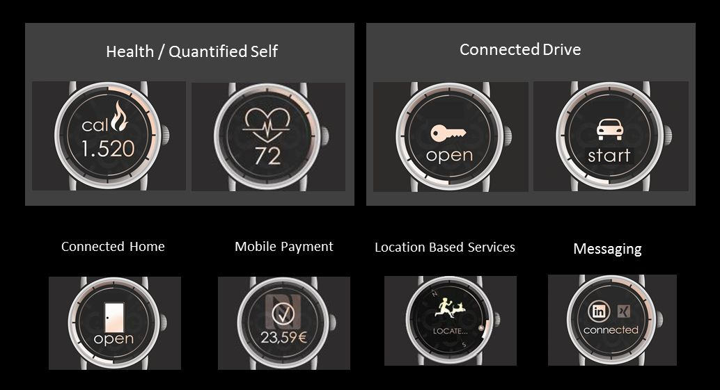 Smartwatch Functions