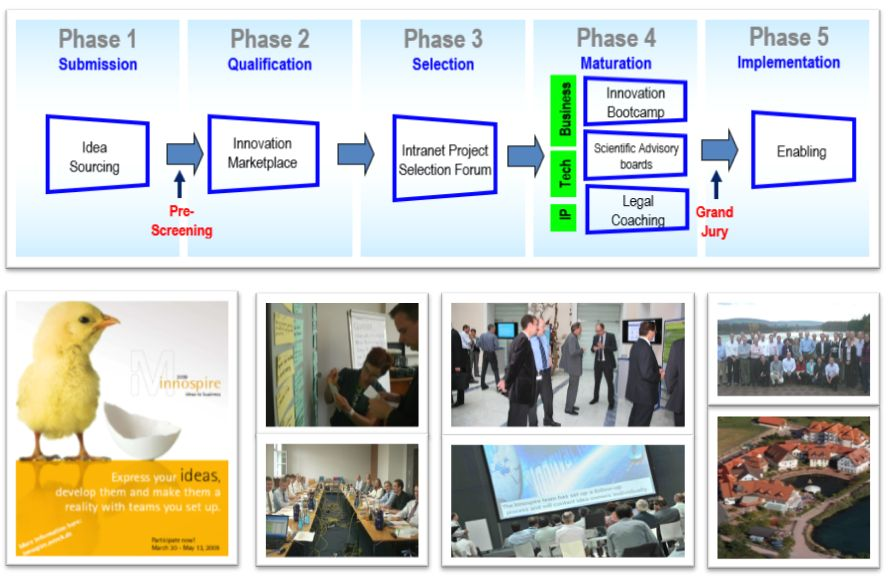 Globale-Innovationplattform