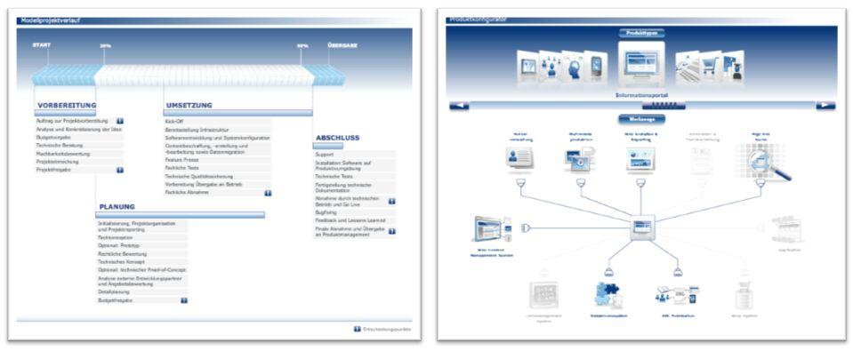 Interaktives-Informationssystem
